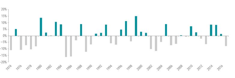 Die Wertentwicklung über den Zeitraum von 1974 bis 2017 in einem Diagramm dargestellt