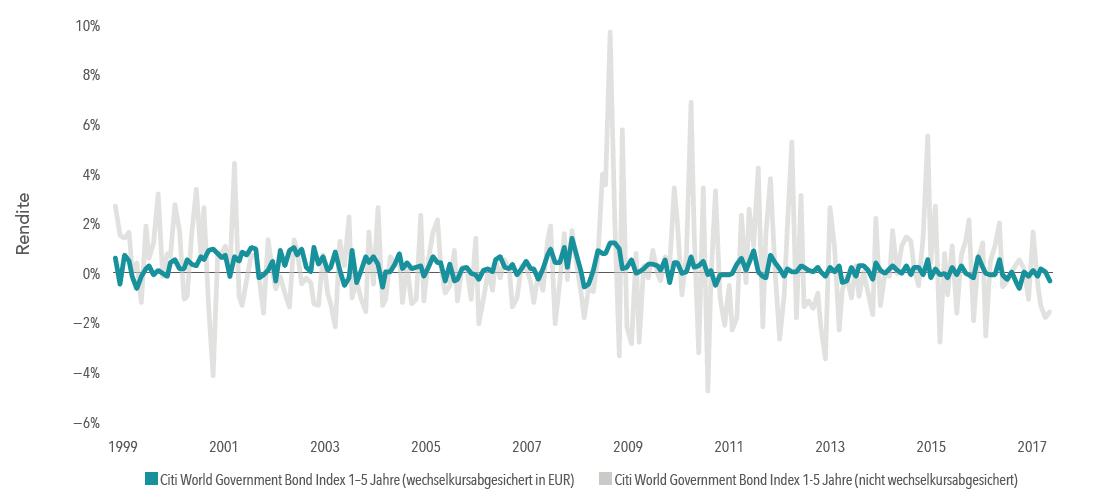 Wechselkursabgesicherte im Vergleich zu nicht wechselkursabgesichert internationalen Staatsanleihenrenditen, 1999-2017